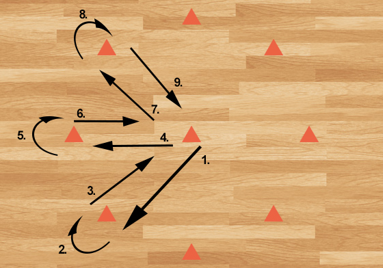 Advanced netball drills - diagram for the clock work drill