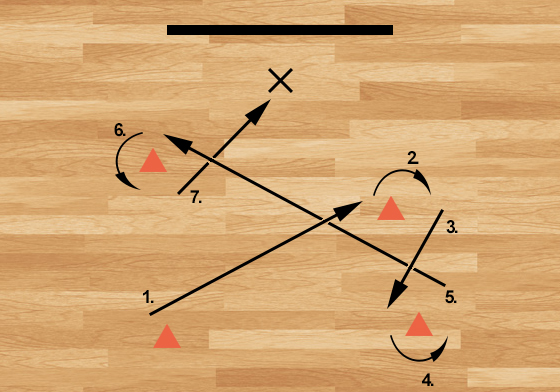 Advanced netball drill - diagram for the one metre distance drill