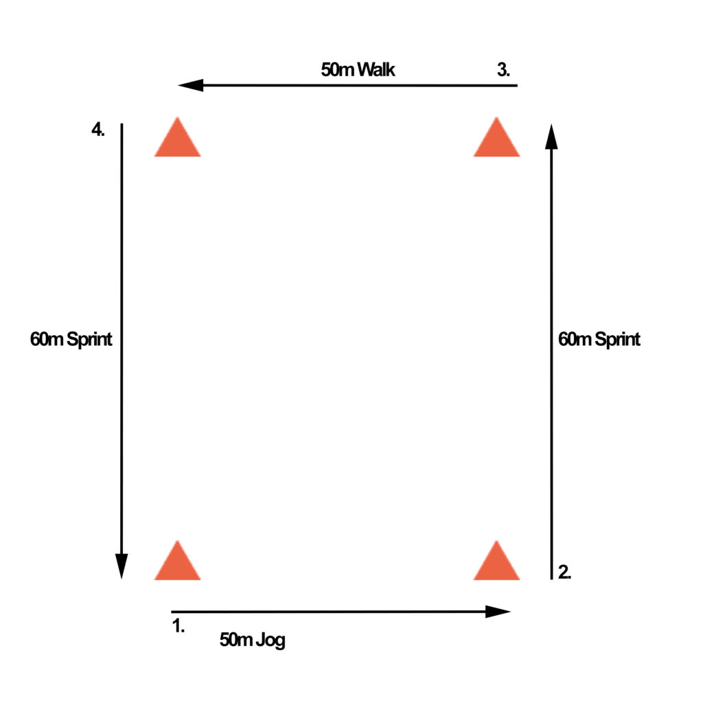 Advanced netball drills - diagram of the four corners drill to improve fitness.
