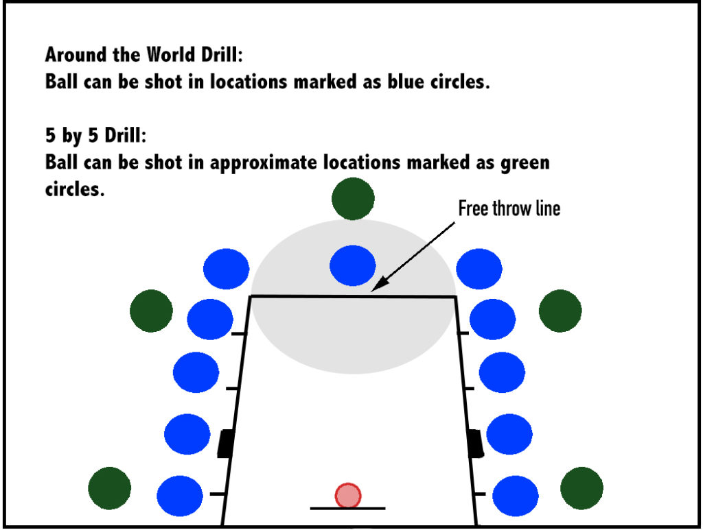 A diagram of three simple basketball drills to improve your basketball shooting.