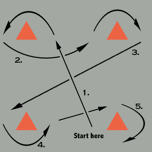 Simple netball drills - advanced figure of 8 diagram for agility and footwork.
